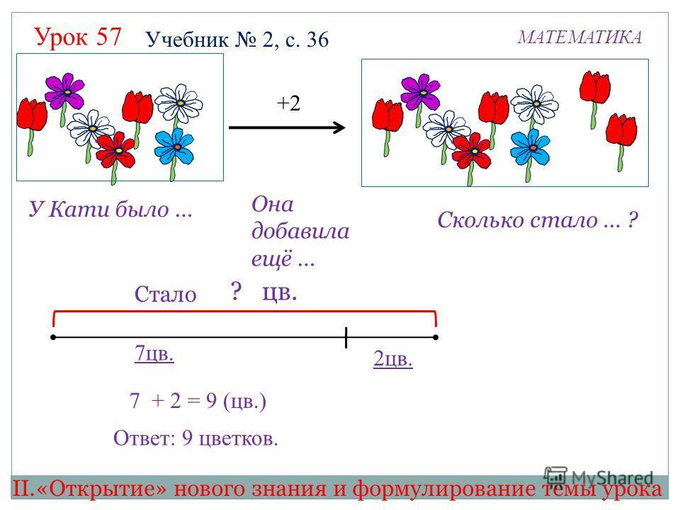 Урок 57 МАТЕМАТИКА 7 + 2 ? цв. 2цв. 7цв. +2 Учебник 2, с. 36 У Кати было … Она добавила ещё … Сколько стало … ? Стало = 9 (цв.) Ответ: 9 цветков. II.«Открытие» нового знания и формулирование темы урока