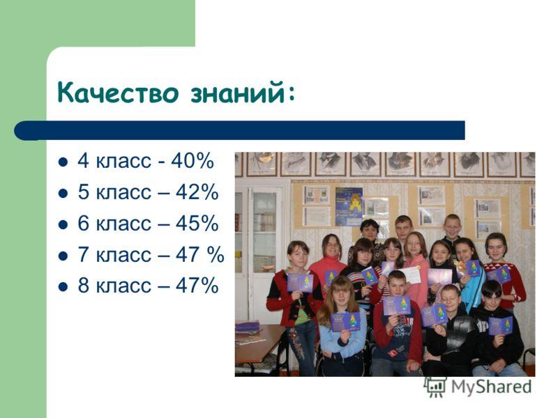 Качество знаний: 4 класс - 40% 5 класс – 42% 6 класс – 45% 7 класс – 47 % 8 класс – 47%