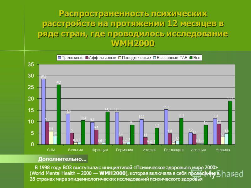 3 Распространенность психических расстройств на протяжении 12 месяцев в ряде стран, где проводилось исследование WMH2000 Дополнительно... В 1998 году ВОЗ выступила с инициативой «Психическое здоровье в мире 2000» (World Mental Health – 2000 WMH2000),