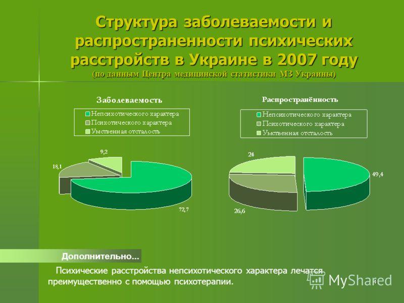 4 Структура заболеваемости и распространенности психических расстройств в Украине в 2007 году (по данным Центра медицинской статистики МЗ Украины) Дополнительно... Психические расстройства непсихотического характера лечатся преимущественно с помощью