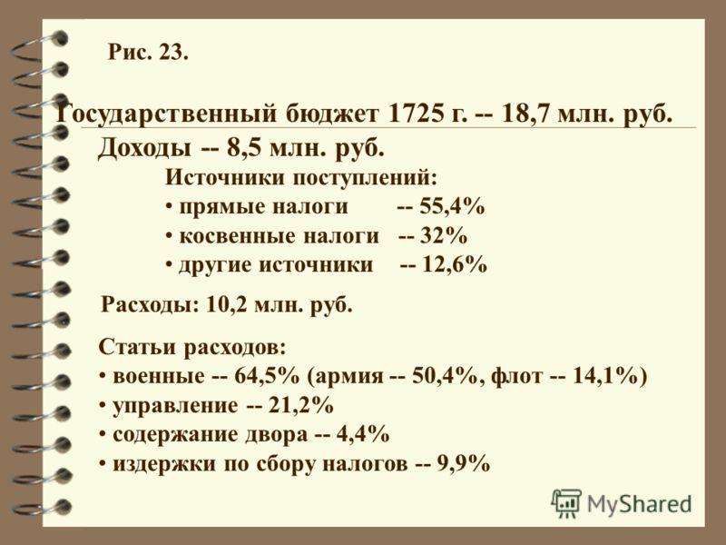 Государственный бюджет 1725 г. -- 18,7 млн. руб. Доходы -- 8,5 млн. руб. Источники поступлений: прямые налоги -- 55,4% косвенные налоги -- 32% другие источники -- 12,6% Статьи расходов: военные -- 64,5% (армия -- 50,4%, флот -- 14,1%) управление -- 2