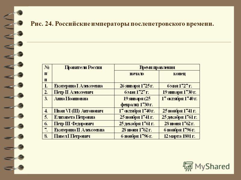 Рис. 24. Российские императоры послепетровского времени.