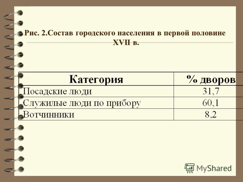 Рис. 2.Состав городского населения в первой половине XVII в.