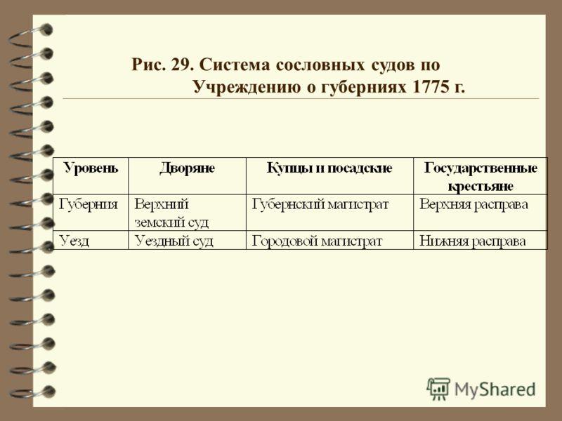 Рис. 29. Система сословных судов по Учреждению о губерниях 1775 г.