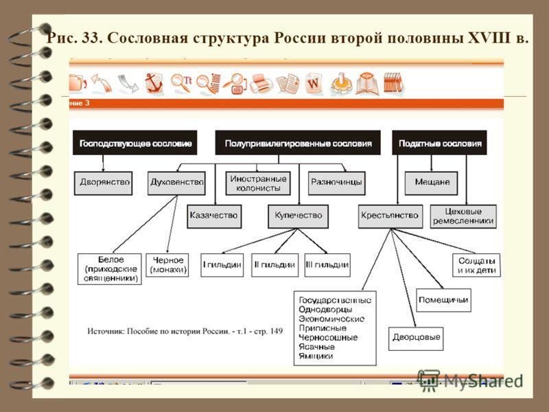 Рис. 33. Сословная структура России второй половины XVIII в.