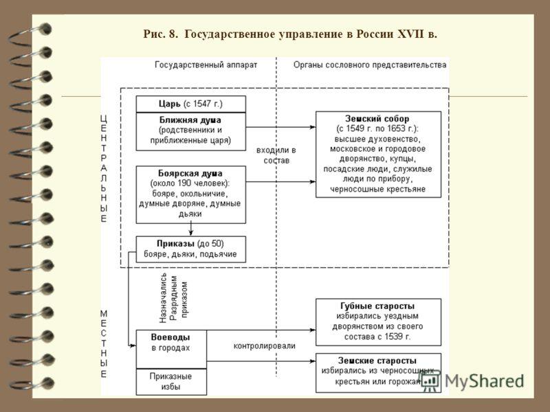 Рис. 8. Государственное управление в России XVII в.