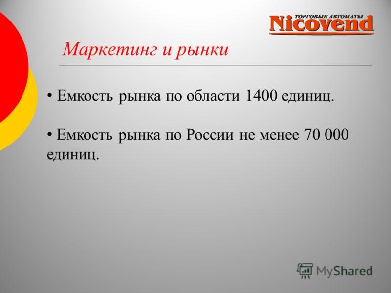 Маркетинг и рынки Емкость рынка по области 1400 единиц. Емкость рынка по России не менее 70 000 единиц.