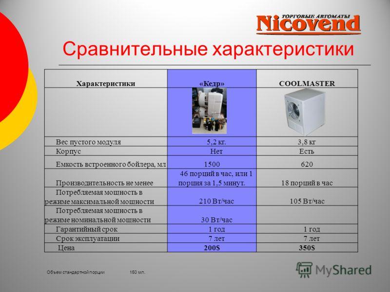 Сравнительные характеристики Характеристики«Кедр»COOLMASTER Вес пустого модуля 5,2 кг.3,8 кг Корпус НетЕсть Емкость встроенного бойлера, мл1500620 Производительность не менее 46 порций в час, или 1 порция за 1,5 минут.18 порций в час Потребляемая мощ
