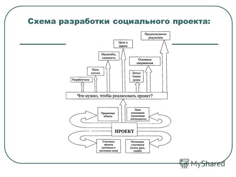 Схема разработки социального