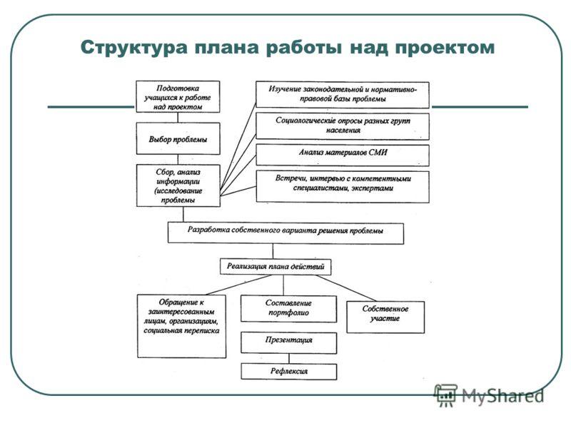 Структура плана работы над проектом