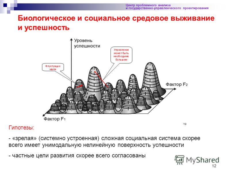 12 Центр проблемного анализа и государственно-управленческого проектирования Биологическое и социальное средовое выживание и успешность Гипотезы: - «зрелая» (системно устроенная) сложная социальная система скорее всего имеет унимодальную нелинейную п