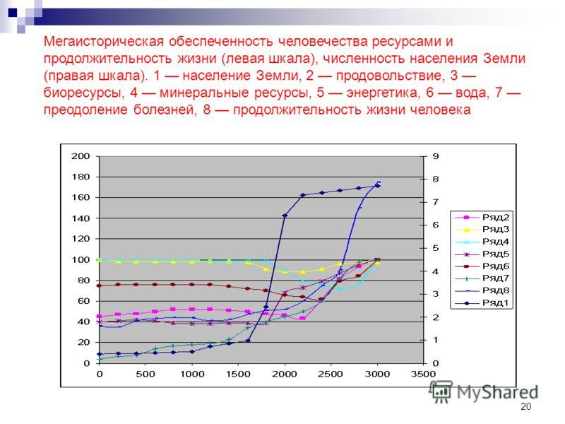 20 Мегаисторическая обеспеченность человечества ресурсами и продолжительность жизни (левая шкала), численность населения Земли (правая шкала). 1 население Земли, 2 продовольствие, 3 биоресурсы, 4 минеральные ресурсы, 5 энергетика, 6 вода, 7 преодолен