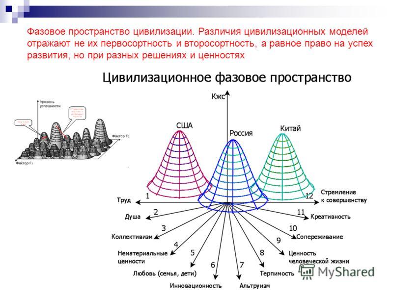 27 Фазовое пространство цивилизации. Различия цивилизационных моделей отражают не их первосортность и второсортность, а равное право на успех развития, но при разных решениях и ценностях