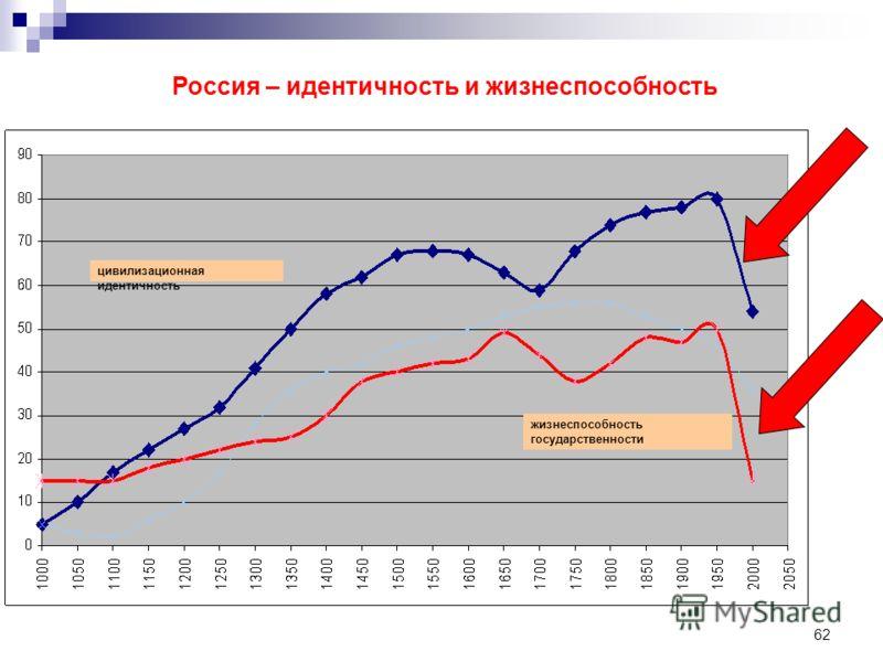 62 цивилизационная идентичность жизнеспособность государственности Россия – идентичность и жизнеспособность