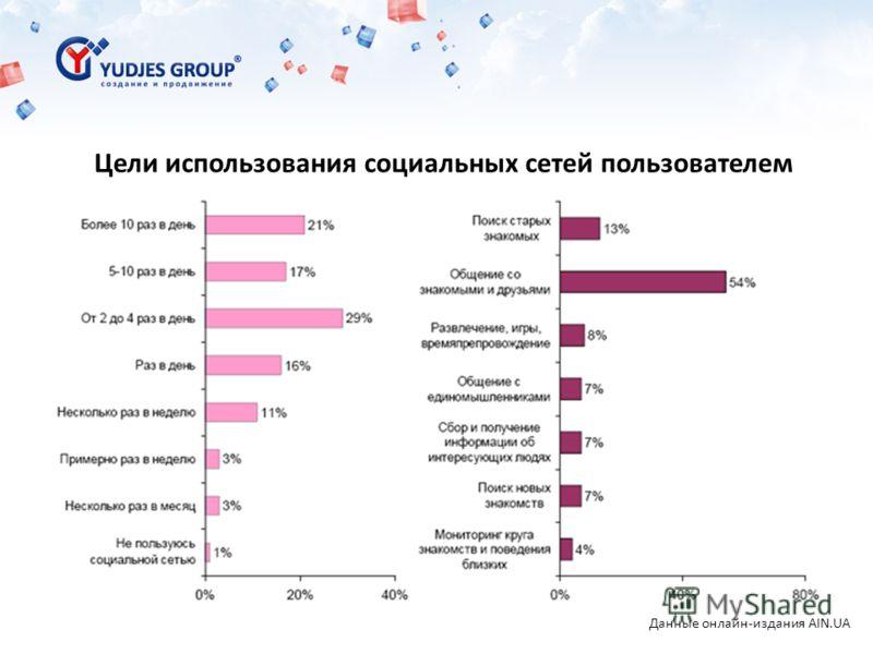 Цели использования социальных сетей пользователем Данные онлайн-издания AIN.UA