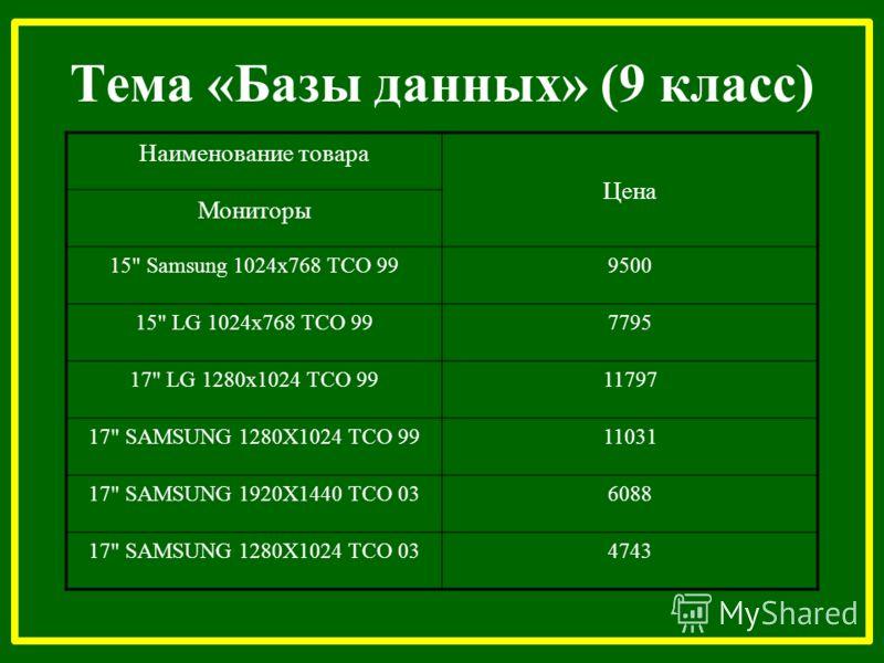 Тема «Базы данных» (9 класс) Наименование товара Цена Мониторы 15 Samsung 1024x768 ТСО 999500 15 LG 1024x768 ТСО 997795 17 LG 1280x1024 ТСО 9911797 17 SAMSUNG 1280X1024 ТСО 9911031 17 SAMSUNG 1920X1440 ТСО 036088 17 SAMSUNG 1280X1024 ТСО 034743