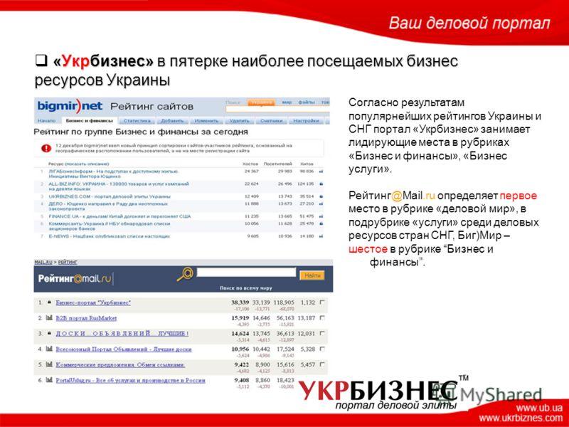 Согласно результатам популярнейших рейтингов Украины и СНГ портал «Укрбизнес» занимает лидирующие места в рубриках «Бизнес и финансы», «Бизнес услуги». Рейтинг@Mail.ru определяет первое место в рубрике «деловой мир», в подрубрике «услуги» cреди делов