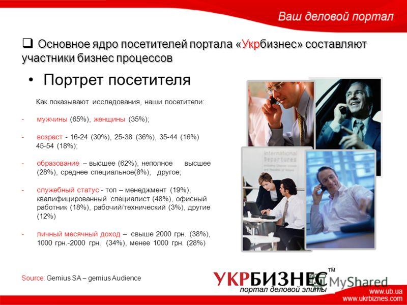 Основное ядро посетителей портала «Укрбизнес» составляют участники бизнес процессов Как показывают исследования, наши посетители: -мужчины (65%), женщины (35%); -возраст - 16-24 (30%), 25-38 (36%), 35-44 (16%) 45-54 (18%); -образование – высшее (62%)