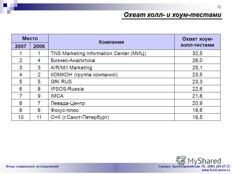 Фонд социальных исследований Cамара, Красноармейская 70, (846) 229-67-33 www.fond.sama.ru 12 Охват холл- и хоум-тестами Место Компания Охват хоум- холл-тестами 20072006 11TNS Marketing Information Center (МИЦ)32,5 24Бизнес-Аналитика26,0 33A/R/M/I Mar