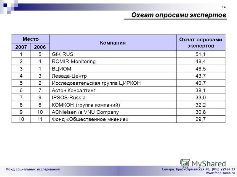 Фонд социальных исследований Cамара, Красноармейская 70, (846) 229-67-33 www.fond.sama.ru 14 Охват опросами экспертов Место Компания Охват опросами экспертов 20072006 15GfK RUS51,1 24ROMIR Monitoring48,4 31ВЦИОМ46,5 43Левада-Центр43,7 52Исследователь