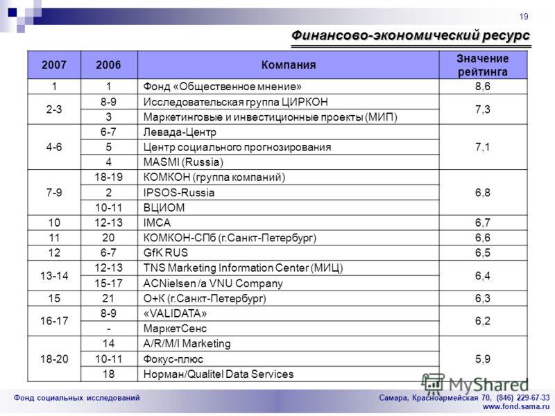 Фонд социальных исследований Cамара, Красноармейская 70, (846) 229-67-33 www.fond.sama.ru 19 Финансово-экономический ресурс 20072006Компания Значение рейтинга 11Фонд «Общественное мнение»8,6 2-3 8-9Исследовательская группа ЦИРКОН 7,3 3Маркетинговые и