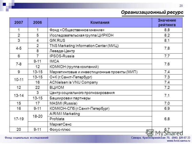 Фонд социальных исследований Cамара, Красноармейская 70, (846) 229-67-33 www.fond.sama.ru 20 Организационный ресурс 20072006Компания Значение рейтинга 11Фонд «Общественное мнение»8,8 25Исследовательская группа ЦИРКОН8,2 34GfK RUS8,1 4-5 2TNS Marketin