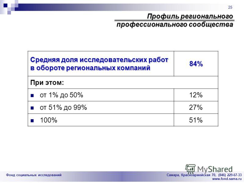 Фонд социальных исследований Cамара, Красноармейская 70, (846) 229-67-33 www.fond.sama.ru 25 Профиль регионального профессионального сообщества Средняя доля исследовательских работ в обороте региональных компаний 84% При этом: от 1% до 50%12% от 51%