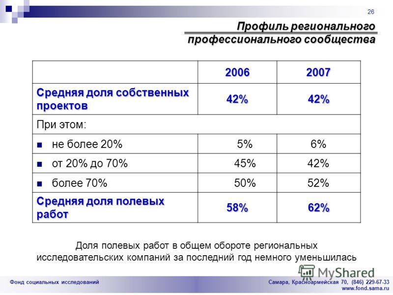 Фонд социальных исследований Cамара, Красноармейская 70, (846) 229-67-33 www.fond.sama.ru 26 Профиль регионального профессионального сообщества 20062007 Средняя доля собственных проектов 42% 42% При этом: не более 20%5%6% от 20% до 70%45%42% более 70
