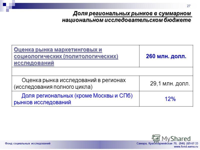 Фонд социальных исследований Cамара, Красноармейская 70, (846) 229-67-33 www.fond.sama.ru 27 Доля региональных рынков в суммарном национальном исследовательском бюджете Оценка рынка маркетинговых и социологических (политологических) исследований Оцен