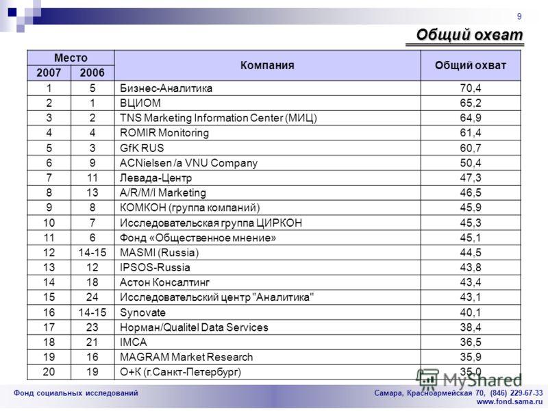 Фонд социальных исследований Cамара, Красноармейская 70, (846) 229-67-33 www.fond.sama.ru 9 Общий охват Место КомпанияОбщий охват 20072006 15Бизнес-Аналитика70,4 21ВЦИОМ65,2 32TNS Marketing Information Center (МИЦ)64,9 44ROMIR Monitoring61,4 53GfK RU