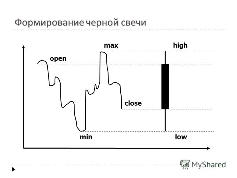open close max min high low Формирование черной свечи