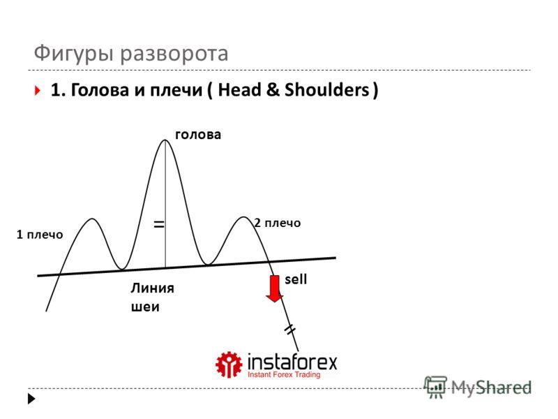Фигуры разворота 1. Голова и плечи ( Head & Shoulders ) = = 1 плечо 2 плечо голова Линия шеи sell