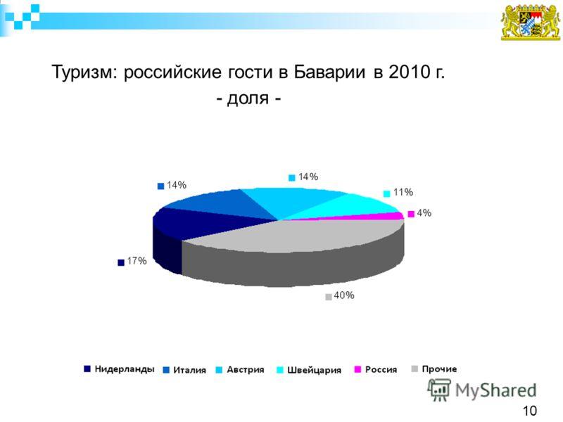 Туризм: российские гости в Баварии в 2010 г. - доля - 10