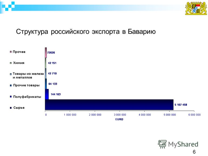 Структура российского экспорта в Баварию 6