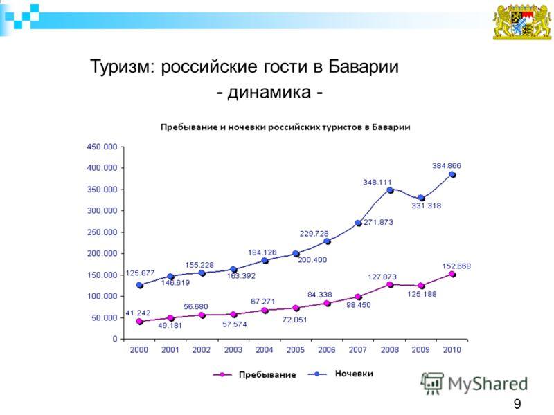 Туризм: российские гости в Баварии - динамика - 9