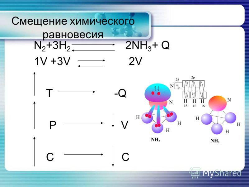 Смещение химического равновесия N 2 +3H 2 2NH 3 + Q 1V +3V 2V T -Q P V C C