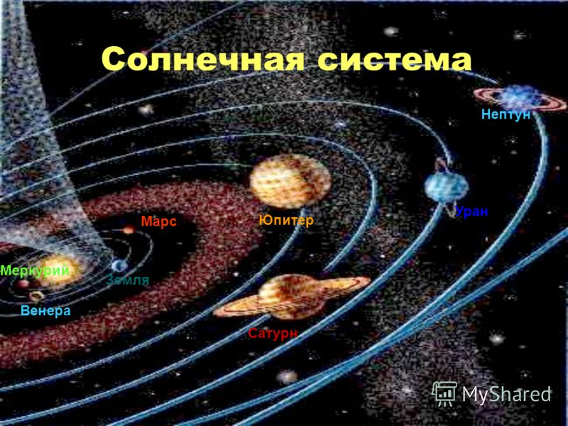 Солнечная система Меркурий Венера Земля Марс Юпитер Сатурн Уран Нептун