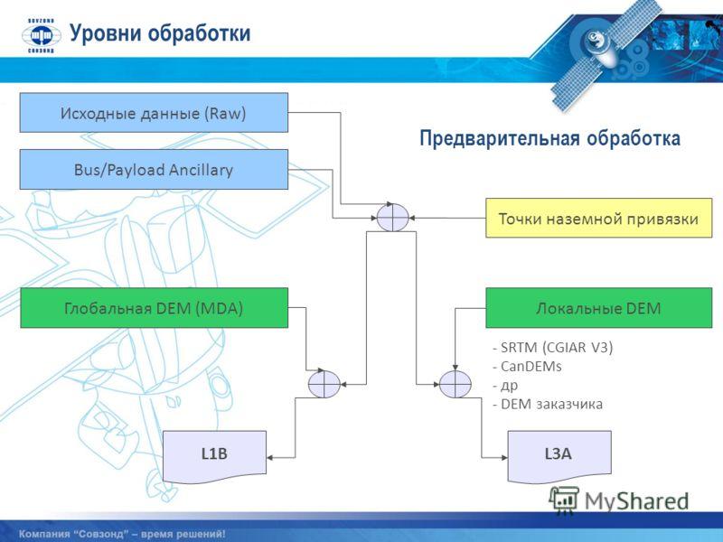 Уровни обработки Предварительная обработка Исходные данные (Raw) Bus/Payload Ancillary Точки наземной привязки Глобальная DEM (MDA) Локальные DEM L1B L3A - SRTM (CGIAR V3) - CanDEMs - др - DEM заказчика