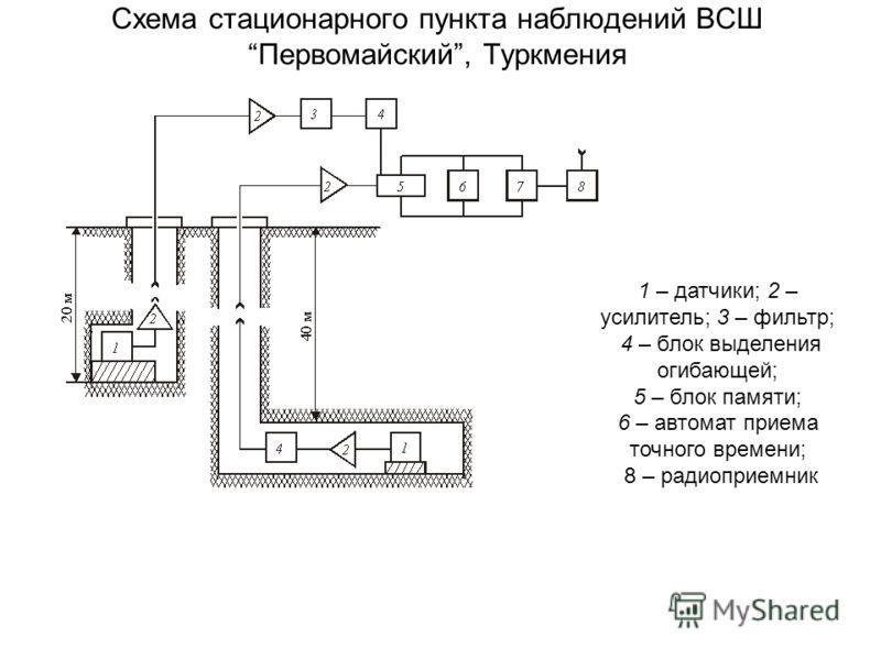 Схема стационарного пункта наблюдений ВСШ Первомайский, Туркмения 1 – датчики; 2 – усилитель; 3 – фильтр; 4 – блок выделения огибающей; 5 – блок памяти; 6 – автомат приема точного времени; 8 – радиоприемник