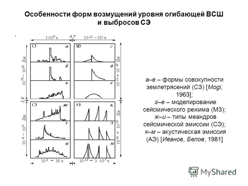 Особенности форм возмущений уровня огибающей ВСШ и выбросов СЭ а–в – формы совокупности землетрясений (СЗ) [Mogi, 1963]; г–е – моделирование сейсмического режима (МЗ); ж–и – типы меандров сейсмической эмиссии (СЭ); к–м – акустическая эмиссия (АЭ) [Ив