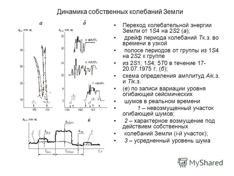 Динамика собственных колебаний Земли Переход колебательной энергии Земли от 1S4 на 2S2 (а); дрейф периода колебаний Тк.з. во времени в узкой полосе периодов от группы из 1S4 на 2S2 к группе из 2S1; 1S4; 5T0 в течение 17- 20.07.1975 г. (б); схема опре