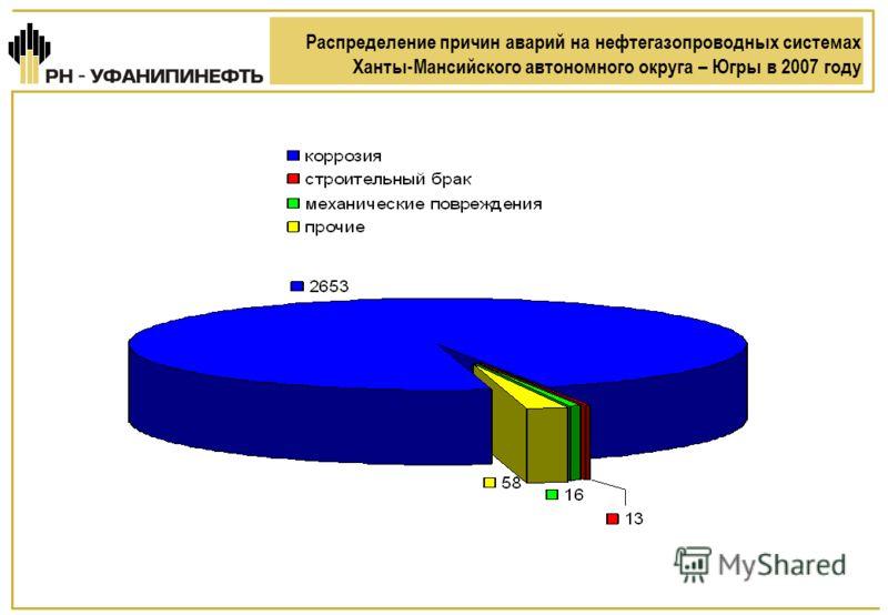 Распределение причин аварий на нефтегазопроводных системах Ханты-Мансийского автономного округа – Югры в 2007 году