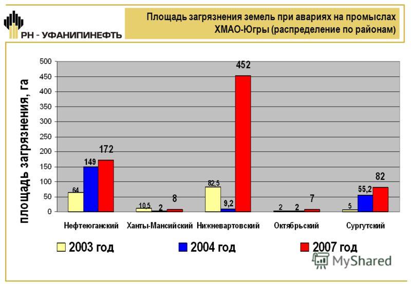 Площадь загрязнения земель при авариях на промыслах ХМАО-Югры (распределение по районам )