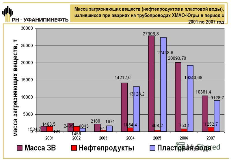 Масса загрязняющих веществ (нефтепродуктов и пластовой воды), излившихся при авариях на трубопроводах ХМАО-Югры в период с 2001 по 2007 год