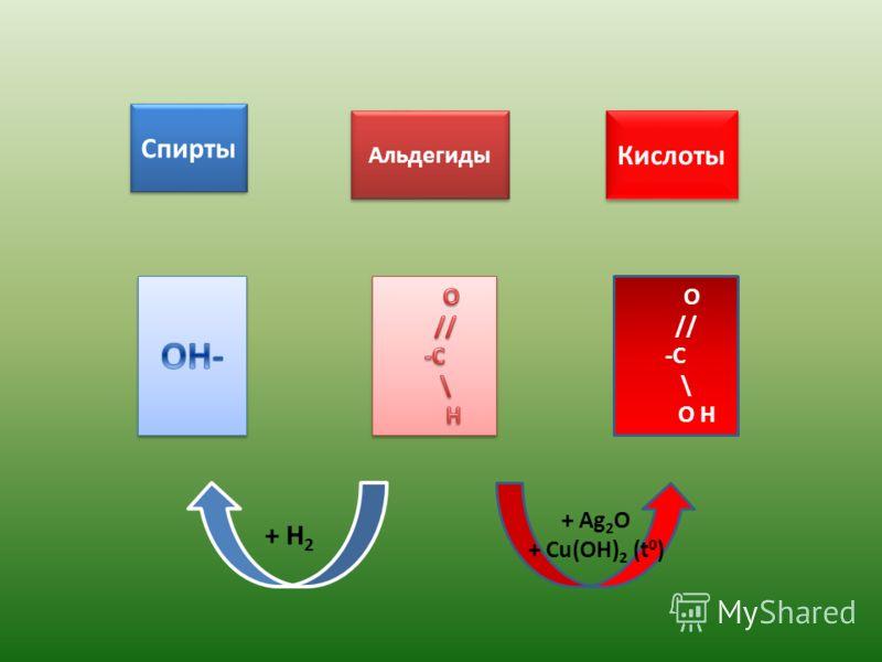 Спирты Альдегиды Кислоты O // -C \ O H + Ag 2 O + Cu(OH) 2 (t 0 ) + H 2