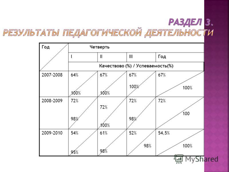 Год Четверть IIIIIIГод Качествово (%) / Успеваемость(%) 2007-200864% 100% 67% 100% 67% 100% 67% 100% 2008-200972% 98% 72% 100% 72% 98% 72% 100 2009-201054% 95% 61% 98% 52% 98% 54,5% 100%