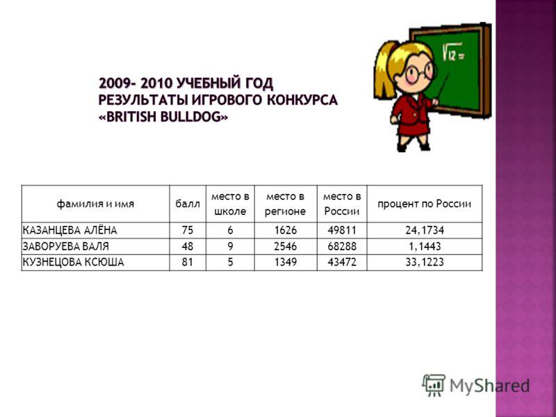 фамилия и имябалл место в школе место в регионе место в России процент по России КАЗАНЦЕВА АЛЁНА75616264981124,1734 ЗАВОРУЕВА ВАЛЯ4892546682881,1443 КУЗНЕЦОВА КСЮША81513494347233,1223