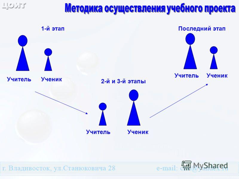 Учитель Ученик 1-й этап 2-й и 3-й этапы Последний этап