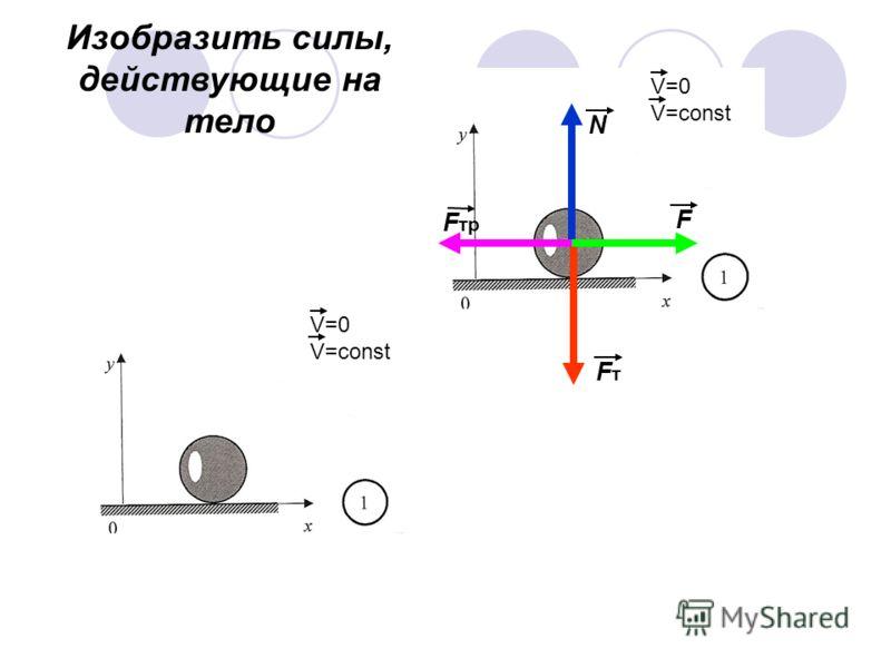 N FтFт F F тр V=0 V=const V=0 V=const Изобразить силы, действующие на тело