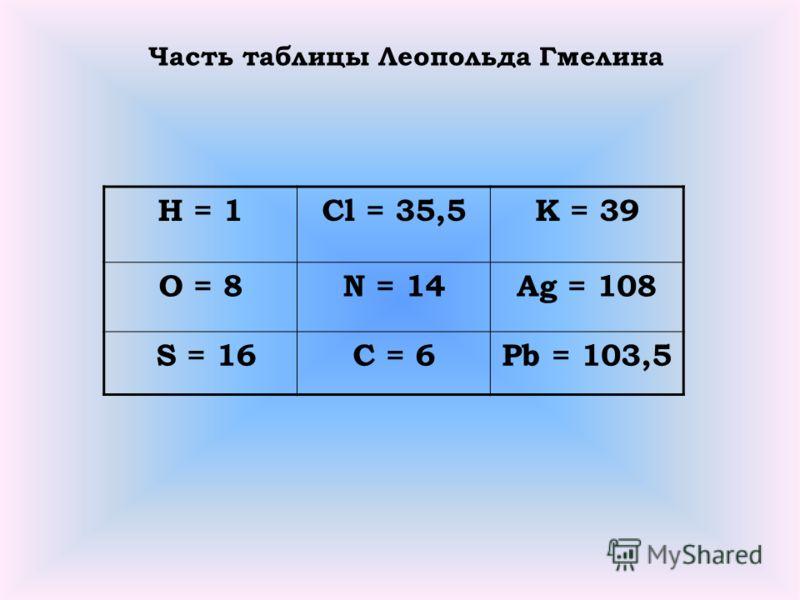 Н = 1Cl = 35,5K = 39 О = 8N = 14Ag = 108 S = 16C = 6Pb = 103,5 Часть таблицы Леопольда Гмелина